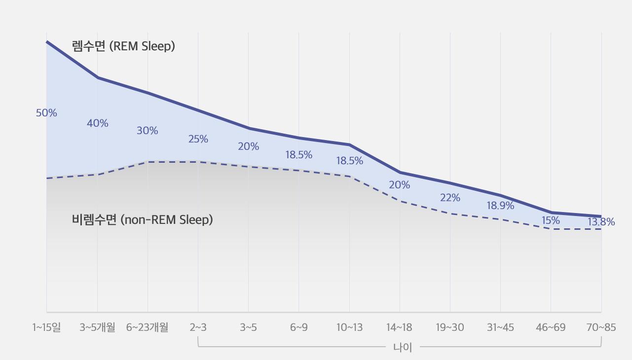 연령과 렘 수면 관계