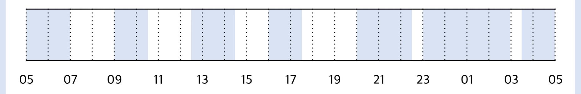 생후 3개월 수면 패턴