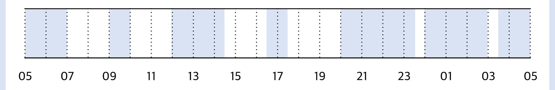 생후 6개월 수면 패턴