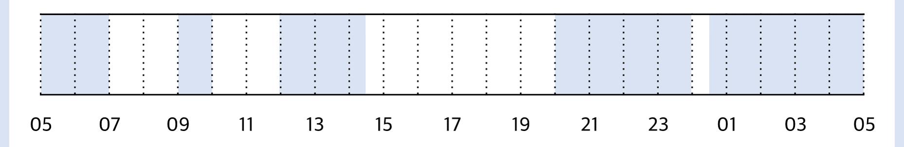 생후 9개월 수면 패턴
