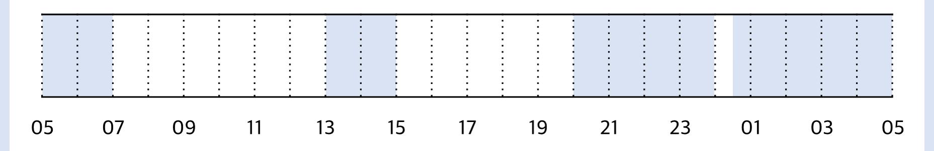 생후 12개월 수면 패턴
